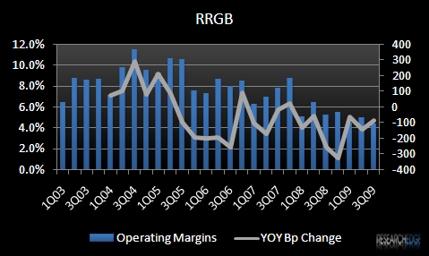 RRGB – TAKING A CLOSER LOOK - RRGB EBIT Margin
