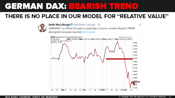 "CHART OF THE DAY: No Place In Our Model For ""Relative Value"" $DAX - 02.13.18 EL Chart"