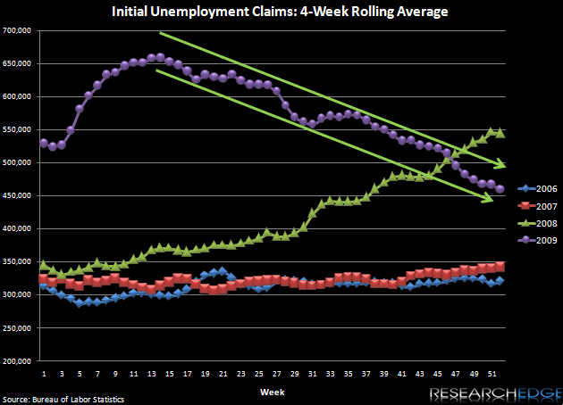 ROLLING CLAIMS KEEP HEADING LOWER - 1