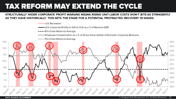 CHART OF THE DAY: Tax Reform May Extend The Cycle - chart Tax Reform May Extend the Cycle