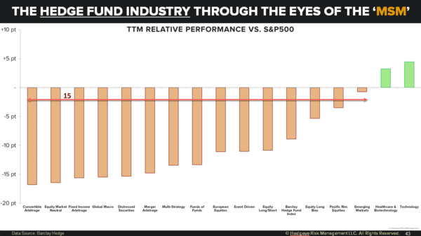 Mainstream Media (Really) Doesn't Understand Hedge Funds - hdg fund1