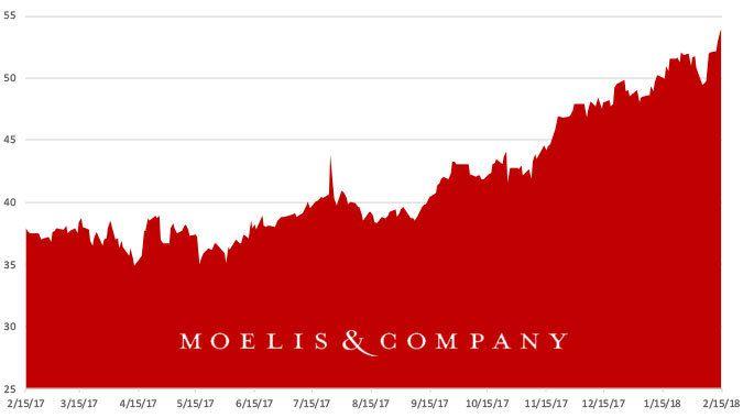 Stock Report: Moelis (MC)