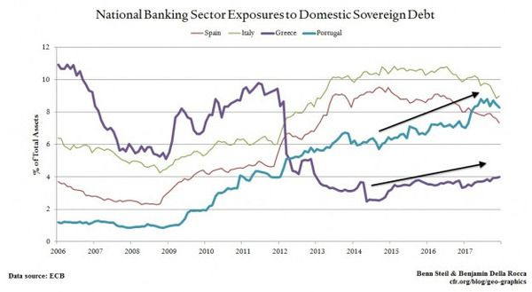 """Doom Loop"" Binding Weak Banks and Sovereigns Still Haunts Europe - z benn"
