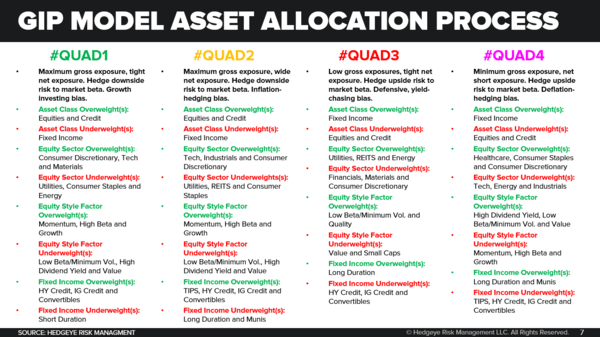 CHART OF THE DAY: Why Our S&P 500 Sector Calls Are Winning - Hedgeye GIP Model Tactical Asset Allocation Playbook