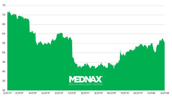 Stock Report: Mednax (MD) - HE II MD chart 02 27 18