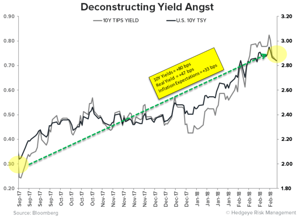 CHART OF THE DAY: Deconstructing Yield Angst - CoD Yield Angst
