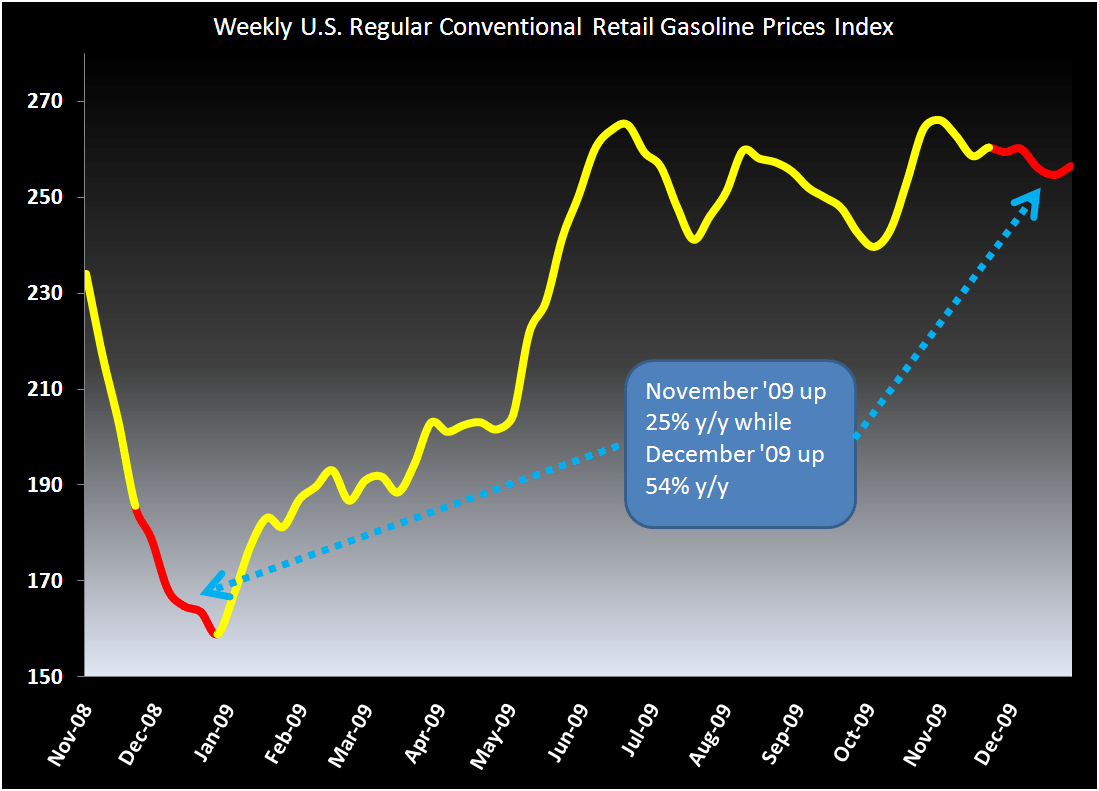 Gas vs. Retail: History and Math Don't Lie  - 1