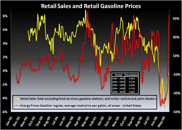 Gas vs. Retail: History and Math Don't Lie  - 2