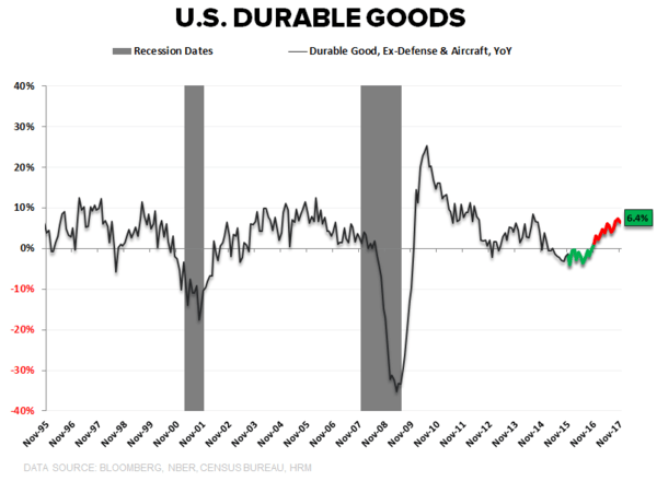 CHART OF THE DAY: U.S. Durable Goods - CoD1 Durables Ex Defense   Aircraft Comp