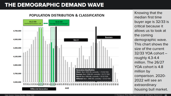 The 'Extraordinary Housing Bull Market': Inside the Demographic Demand Wave - demand wave