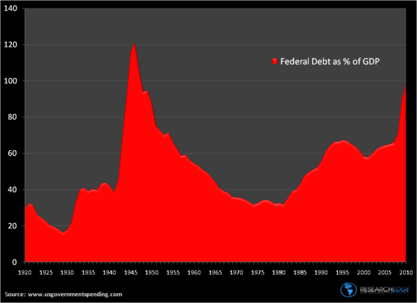 Bingo!: U.S. Debt Watch                - feddebt