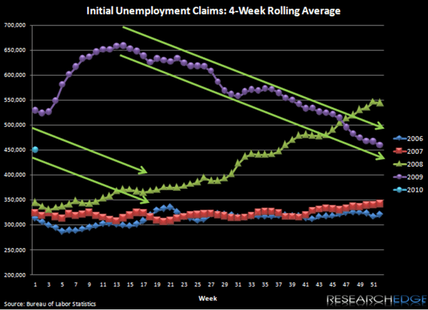 "1Q10 THEME - THE ""BUCK BREAKOUT"" AND JOBLESS CLAIMS - CLAIMS"
