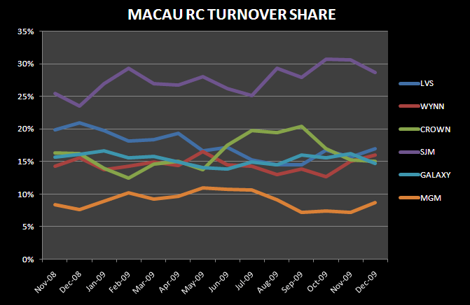 A HOT DECEMBER IN MACAU - Macau RC Turnover Share Dec