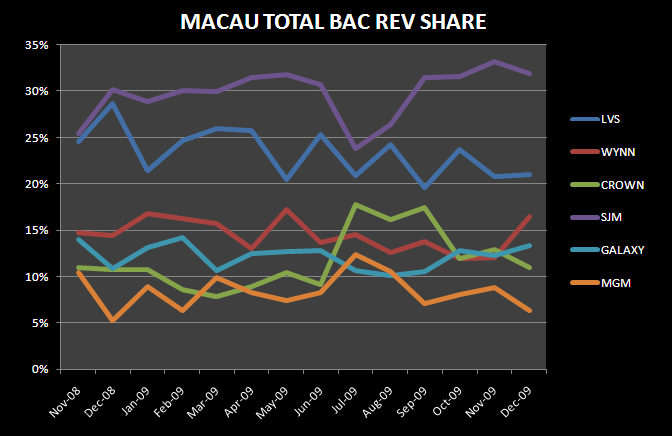 A HOT DECEMBER IN MACAU - Macau Total Bac Rev Share Dec