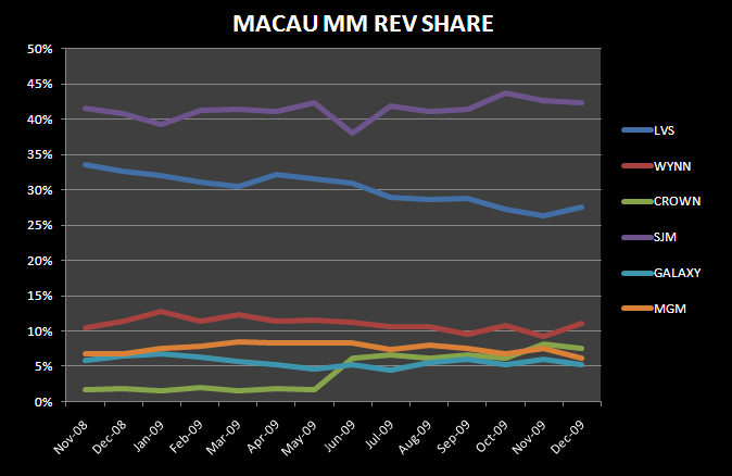 A HOT DECEMBER IN MACAU - Macau Total Mass Rev Share