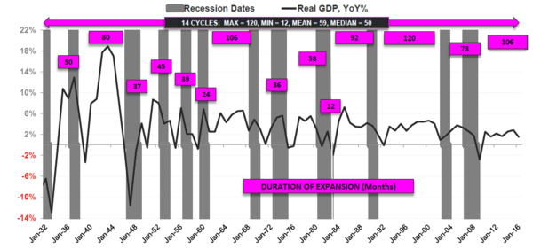 It's Official! This is the Second Longest US Economic Expansion in History - cycle accounting