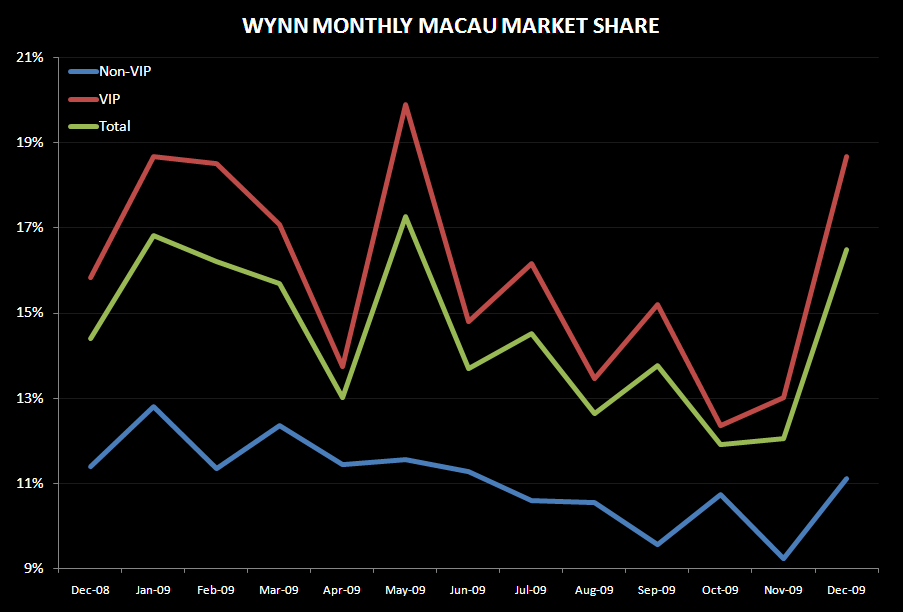 WYNN: DEC MACAU PUSHES ESTIMATES HIGHER - WYNN share