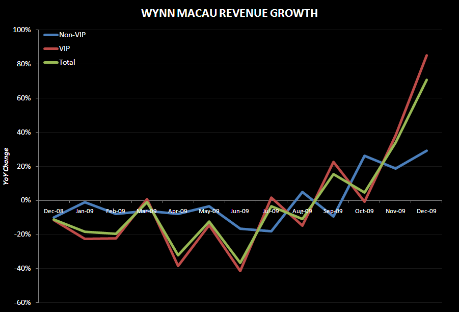 WYNN: DEC MACAU PUSHES ESTIMATES HIGHER - wynn macau rev growth