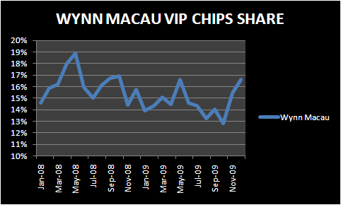 WYNN MACAU: BREAKING DOWN THE DEC SHARE GAIN - wynn chip share