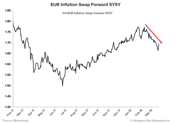 THE RoC REPORT | Synchronized Disinflation Edition  - EUR 5Y5Y