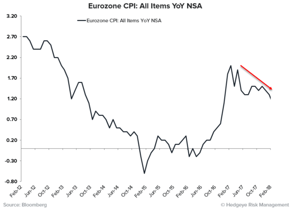 THE RoC REPORT | Synchronized Disinflation Edition  - EZ CPI