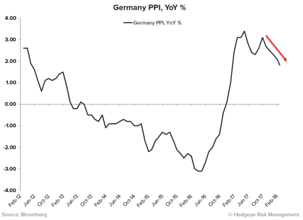 THE RoC REPORT | Synchronized Disinflation Edition  - German PPI
