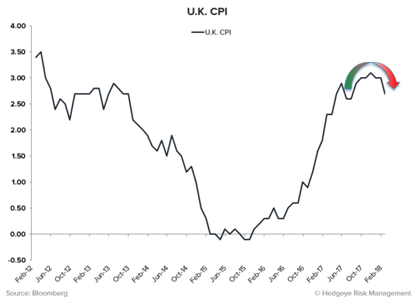 THE RoC REPORT | Synchronized Disinflation Edition  - UK CPI