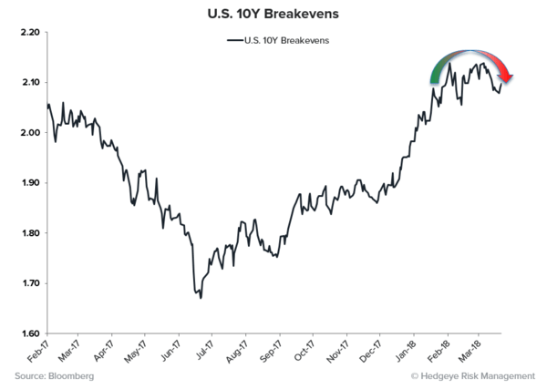THE RoC REPORT | Synchronized Disinflation Edition  - USD 10YBE