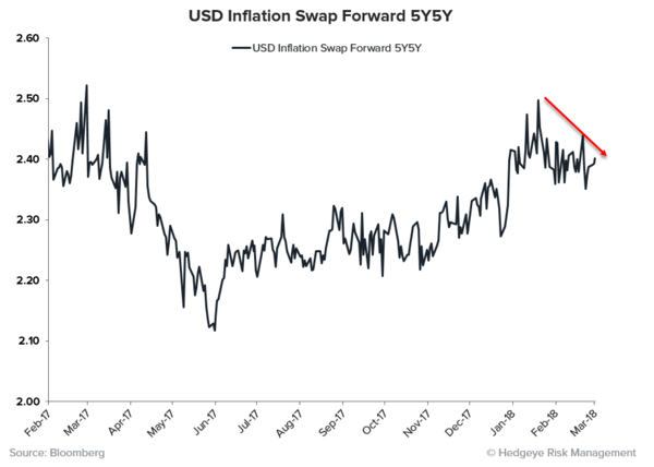THE RoC REPORT | Synchronized Disinflation Edition  - USD 5Y5Y