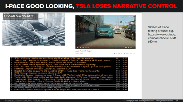 *ICYMI* 3 Reasons Why Tesla = 'Blindingly Obvious Short' - tsla3