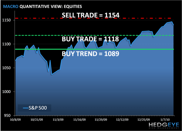Risk Management: SP500 Levels, Refreshed...  - cha