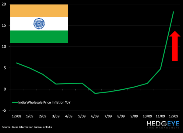 Inflation Chart of The Day - india