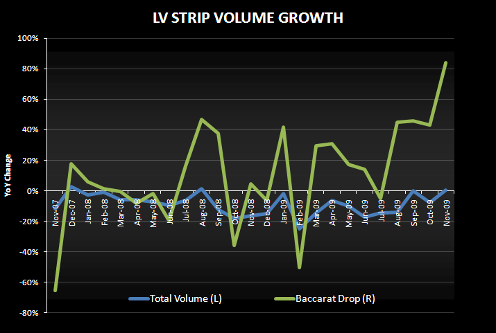 BACCARAT SAVING THE STRIP ONE GAMBLER AT A TIME - LV Strip volume growth