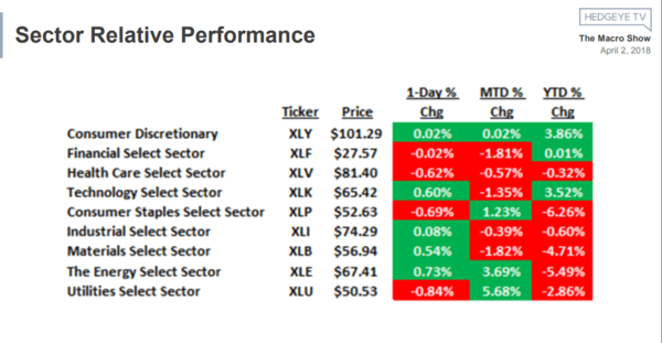 ICYMI: Our Bear Market Investing Playbook - sector perf