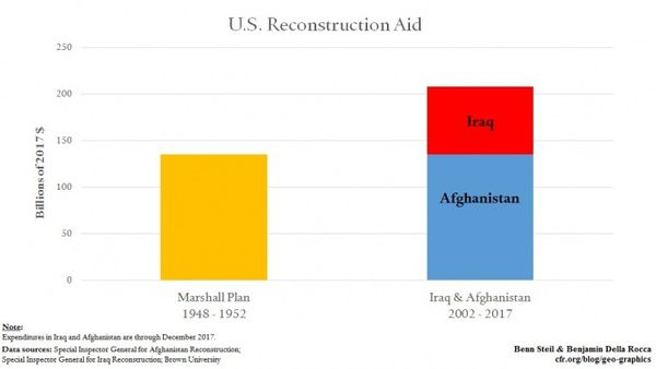 War in Iraq & Afghanistan: It Takes More Than Money to Make a Marshall Plan - marshall plan pic