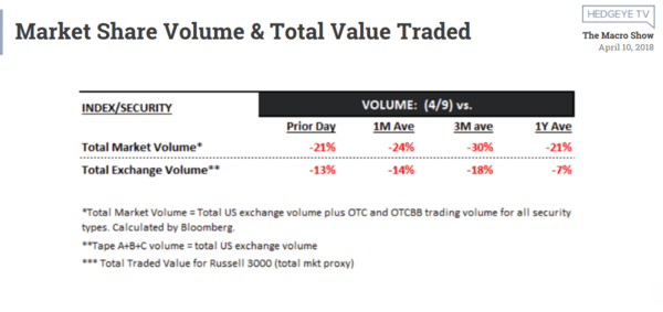 Stock Market: The 'No Volume Rally' to Lower Highs - volume