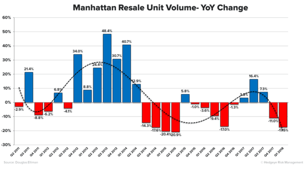 Housing: Trouble in the Big Apple? - manhattan real estate