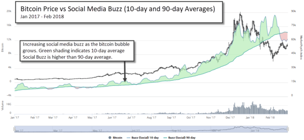 The Bursting of A Bubble: The Rise, Fall, & Resurrection(?) of Cryptocurrencies  - peterson2