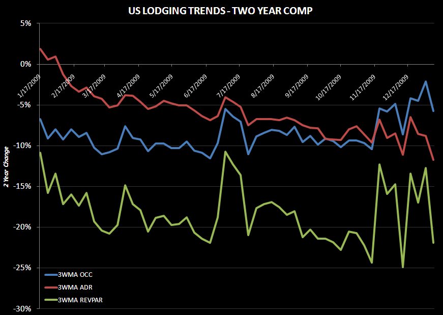 TWO YEAR REVPAR TRENDS - lodging metrics 2yr 1.14