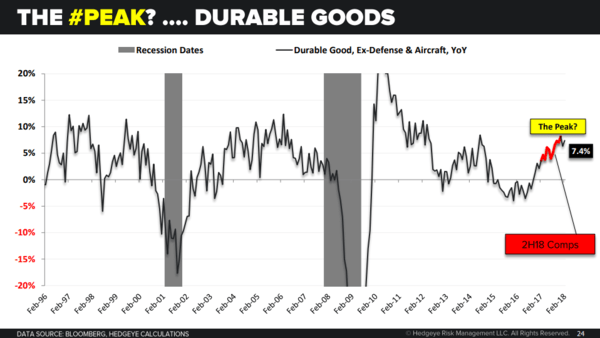 Market Edges: Week of 4/15/2018 - durable goods
