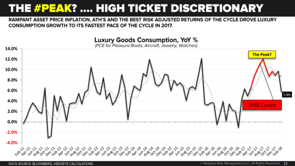 Market Edges (Complimentary): Our Asset Allocation Model Is Now Signaling 100% Cash - luxury con