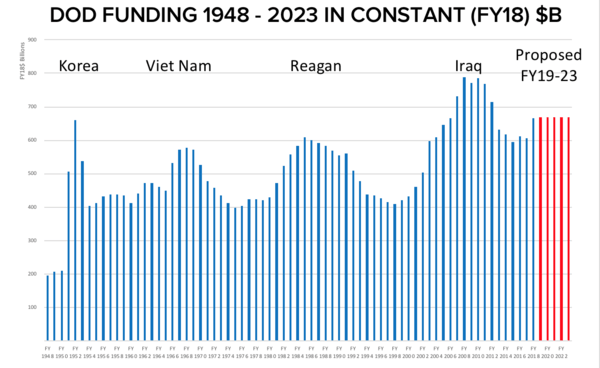 Trump Administration On Track to Outspend Reagan Buildup - Screen Shot 2018 04 16 at 10.19.06 PM