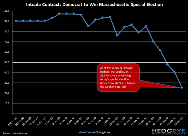 INTRADE HAS BROWN WINNING MASSACHUSETTS SEAT - JSM