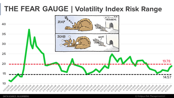 CHART OF THE DAY: The Fear Gauge (Our VIX Risk Range) - zja