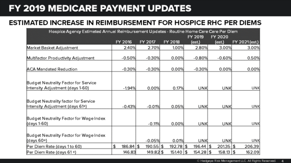 FY 2019 HOSPICE PAYMENT UPDATE DUE ANY MINUTE NOW | PRETTY QUIET POLICY SITUATION AMED, KND, CHE - Hospice Update
