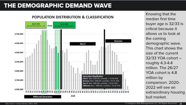 Household Formation | The Owner Inflection Is Real  - Demographic Demand wave