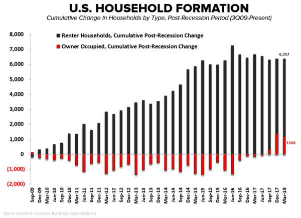 Household Formation | The Owner Inflection Is Real  - HH Formation By Type Cumulative