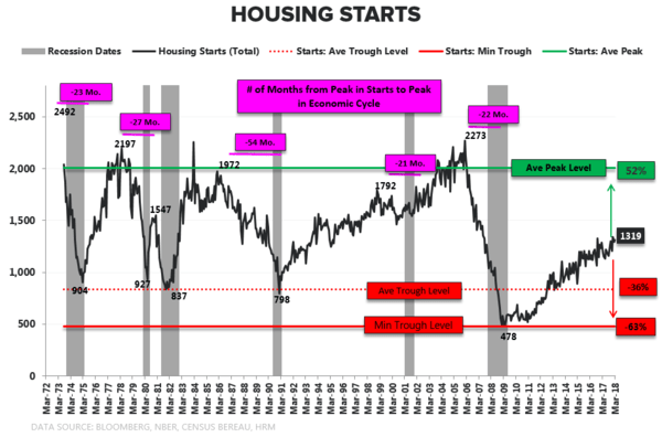 Household Formation | The Owner Inflection Is Real  - Housing Starts Cycle