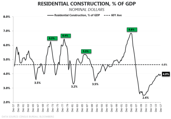 Household Formation | The Owner Inflection Is Real  - Resi   of GDP