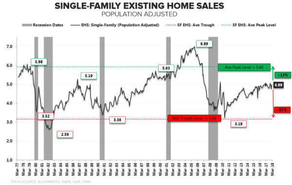 Household Formation | The Owner Inflection Is Real  - SF EHS LT